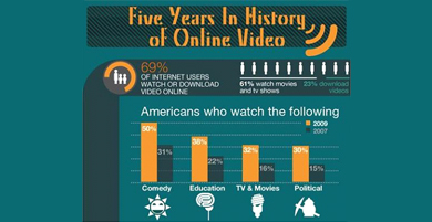 Five Years Of Online Video